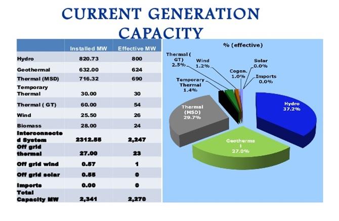 Smart Grid in Kenya article Current Generation Capacity