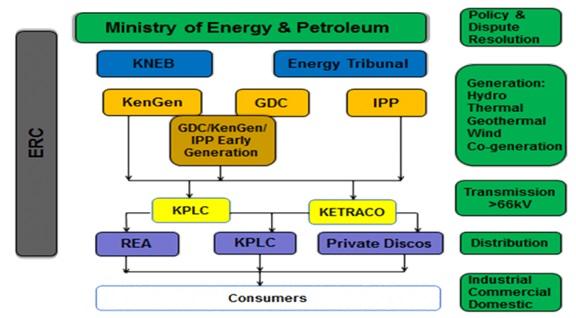 Smart Grid in Kenya article Organizational chart